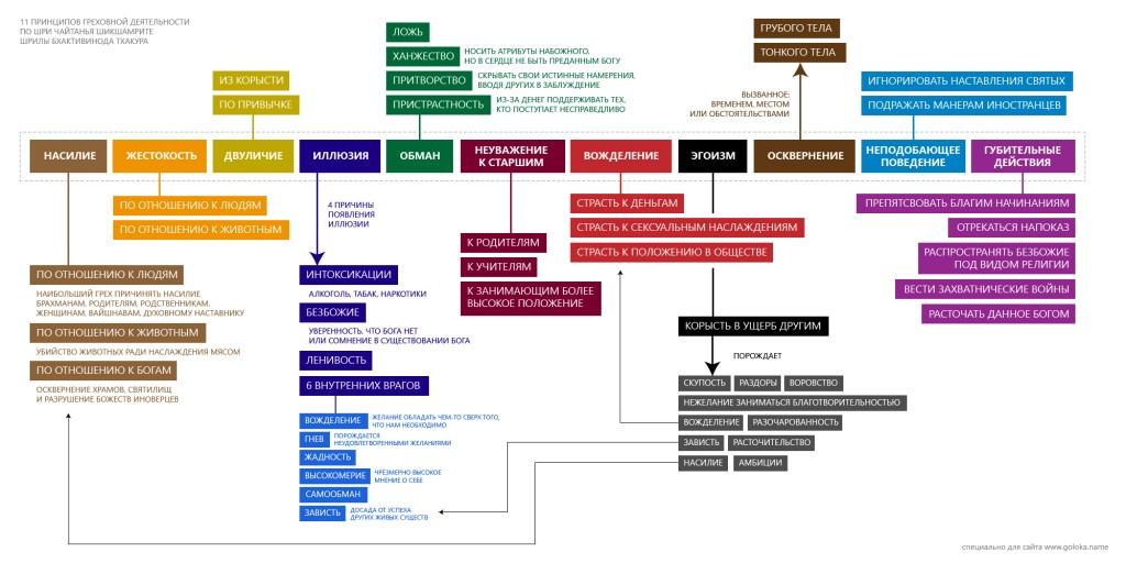 11 Nuodėmingų veiklų rusiška lentelė